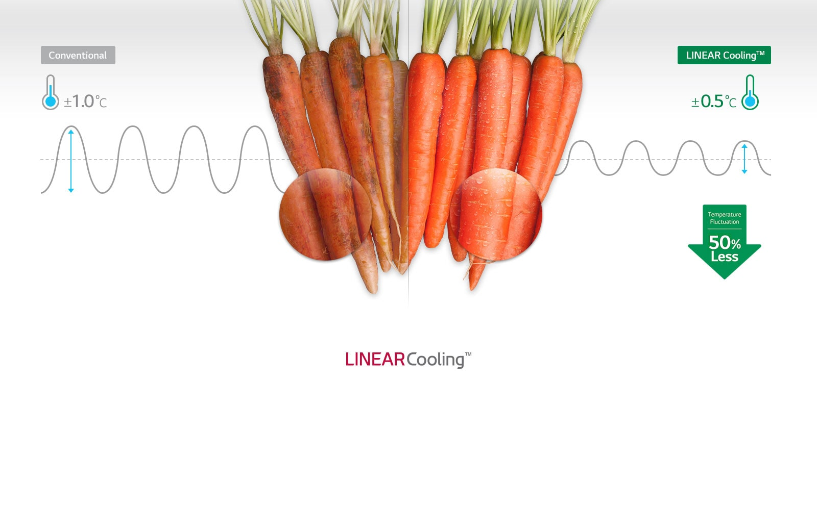 LINEAR Cooling™