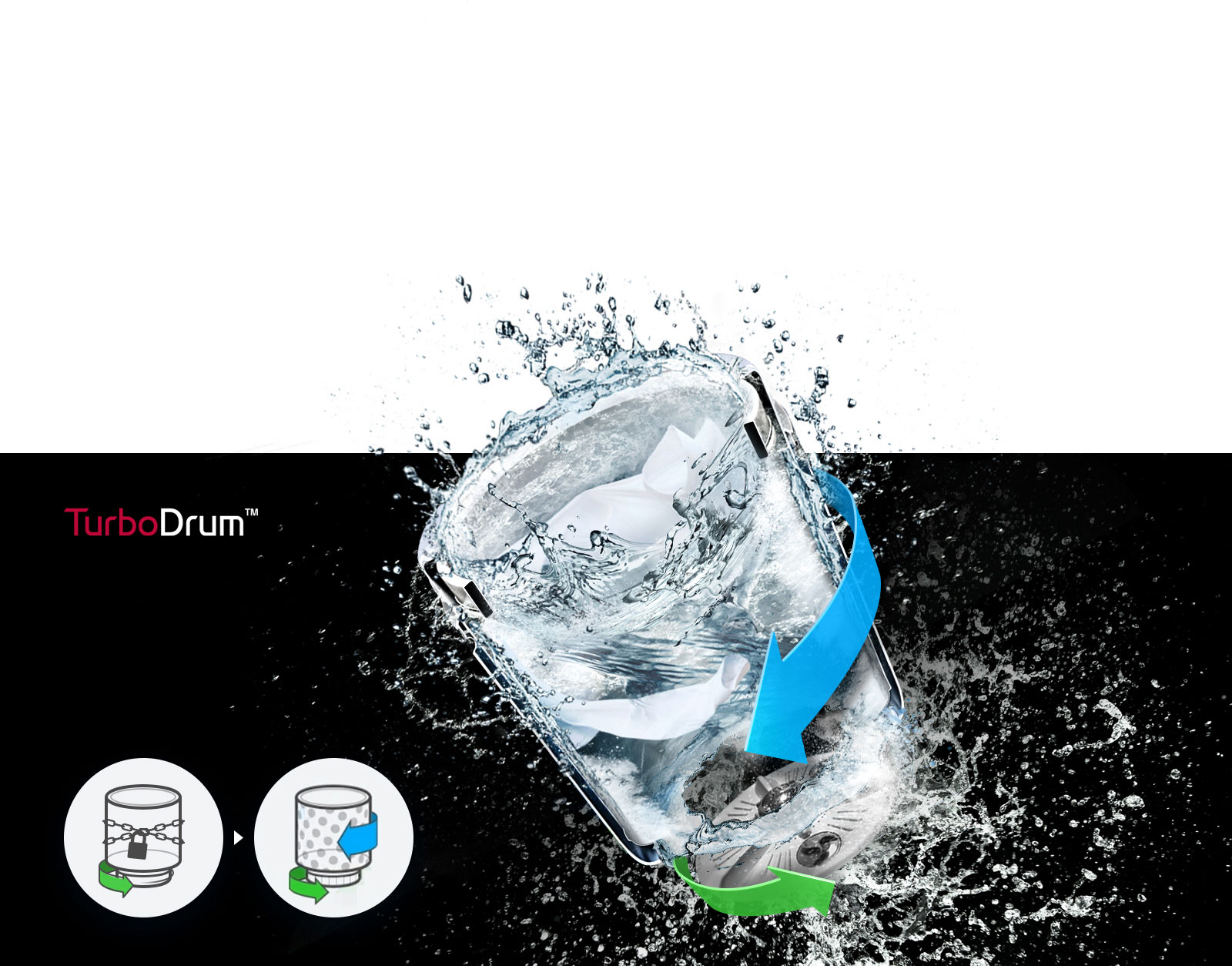A see through image of water moving around and splashing in the TurboDrum with a green arrow and a blue arrow pointing towards each other show how the water is moved to provide a powerful wash. Two icons are on the left bottom with one featuring one green arrow to show how the drum can rotate in the same direction. The other icon is moving and has one green arrow going one direction and two blue arrows going the other direction to show how the tub and pulsator can rotate independently.