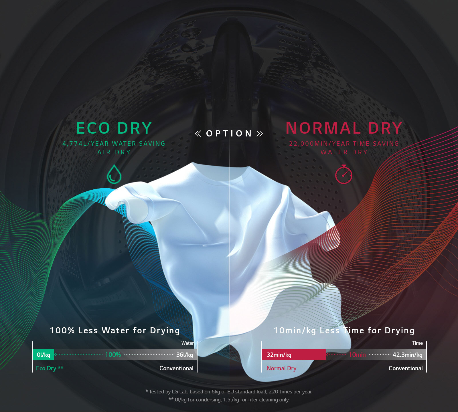 SAVE WATER, SAVE TIME with Eco Hybrid