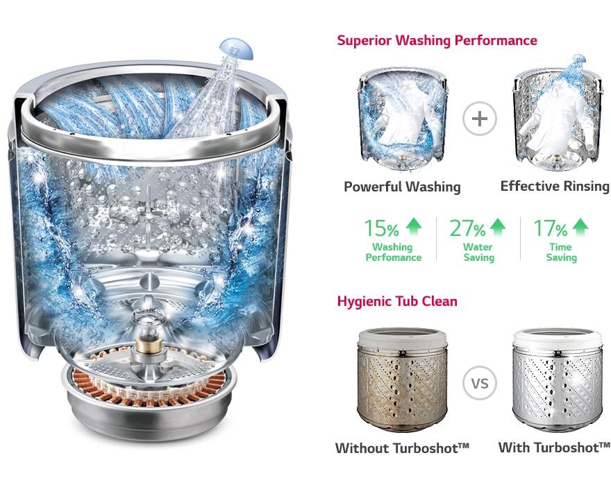 lg washing machine cycle times