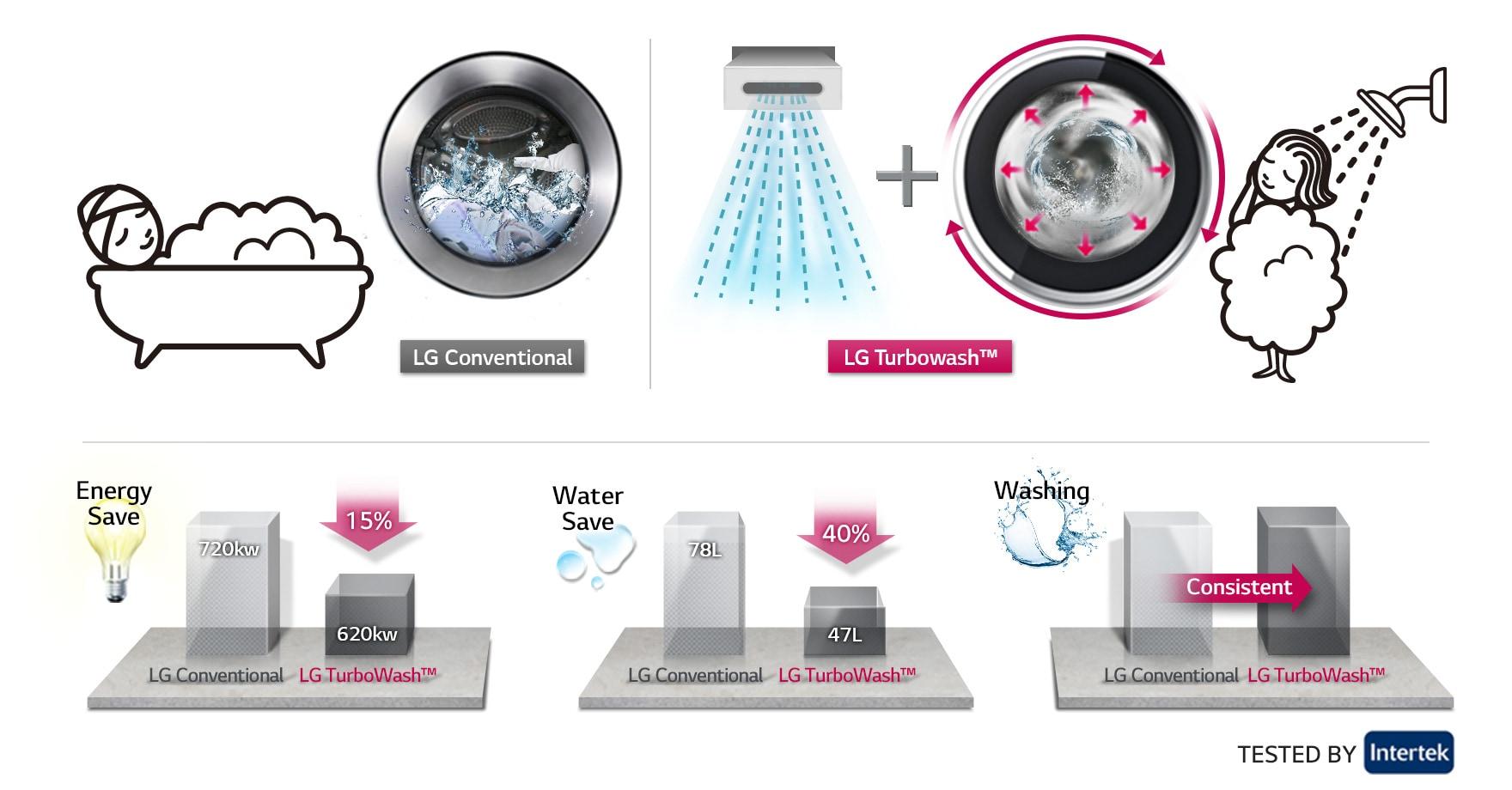 Lg 14 8kg Inverter Direct Drive Washer Dryer Lg Malaysia