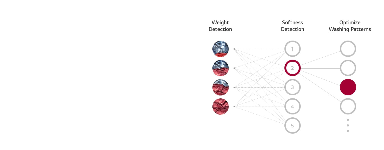 Three columns representing Weight Detection, Softness Detection, and Optimize Washing Patterns with levels beneath show how the AI DD of the washing machine chooses the optimal wash setting.