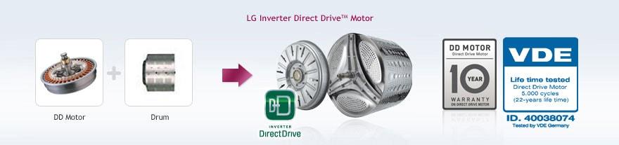Inverter Direct Drive™ motor