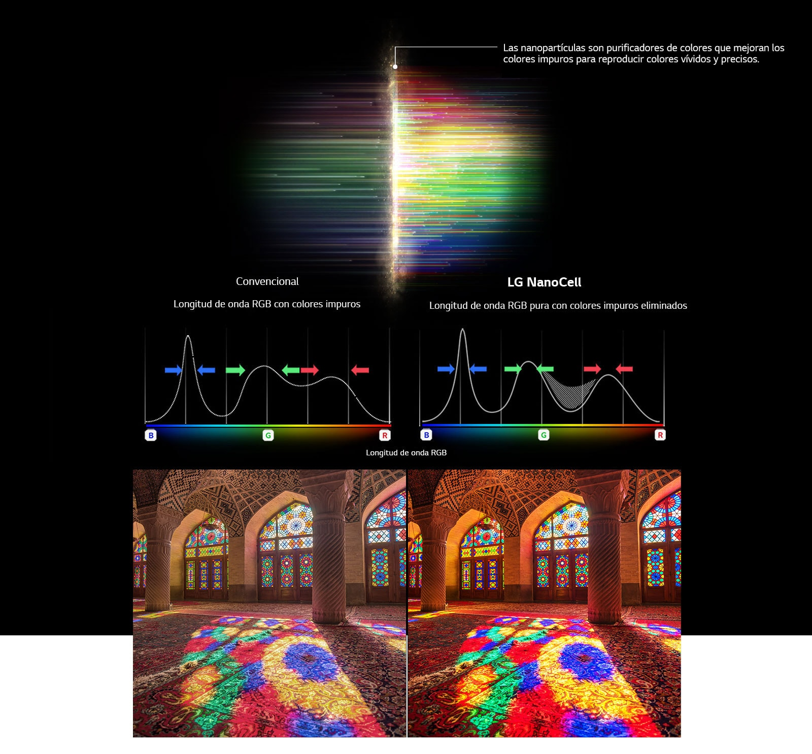 El gráfico de espectro RGB que muestra filtrar colores opacos e imágenes que comparan la pureza del color entre la tecnología convencional y la tecnología NanoCell.