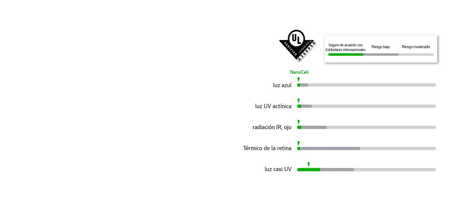 Gráficos que pasaron los estándares de seguridad en 5 LED