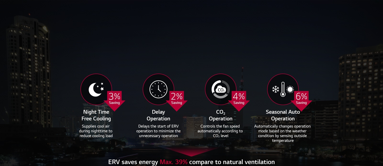 ERV | Energy Recovery Ventilator Systems | LG Philippines