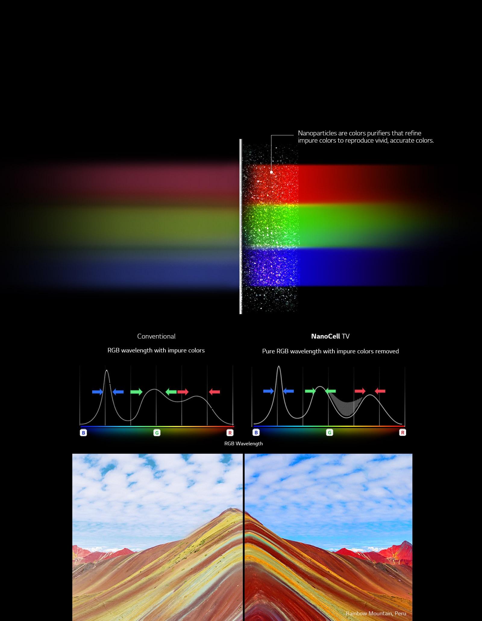 TV-NanoCell-SM81-03-Nano-Color-2_Desktop_V1