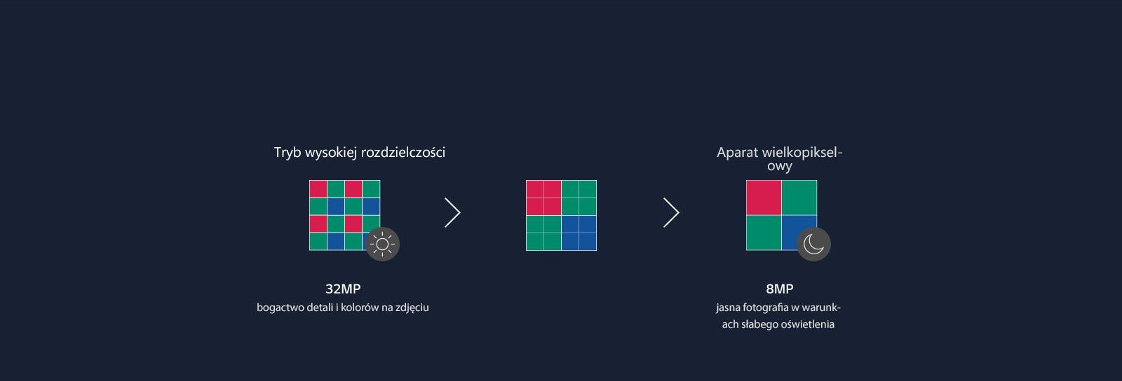 Wykres przedstawiający etapy łączenia 16 pikseli aparatu w cztery