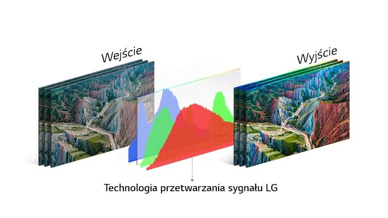 Wykres przedstawiający technologię przetwarzania sygnału w telewizorze LG na środku, między obrazem wejściowym po lewej i żywym obrazem wyjściowym po prawej