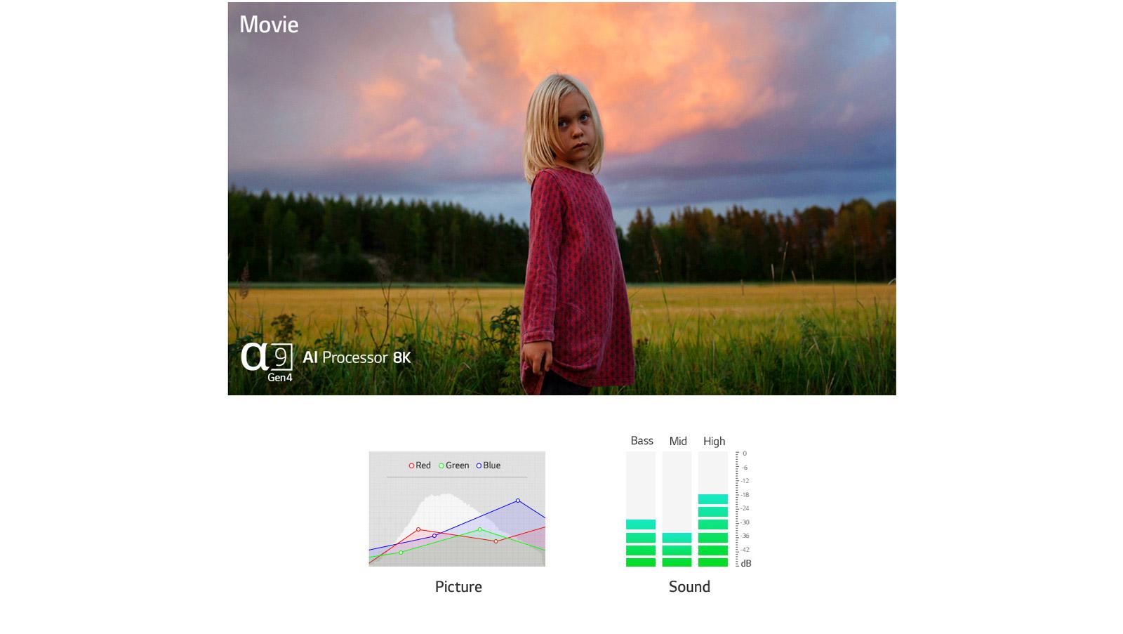 Dwie sceny automatycznie optymalizowane pod względem dźwięku i obrazu przez procesor a9 Gen4 AI (odtwórz film)