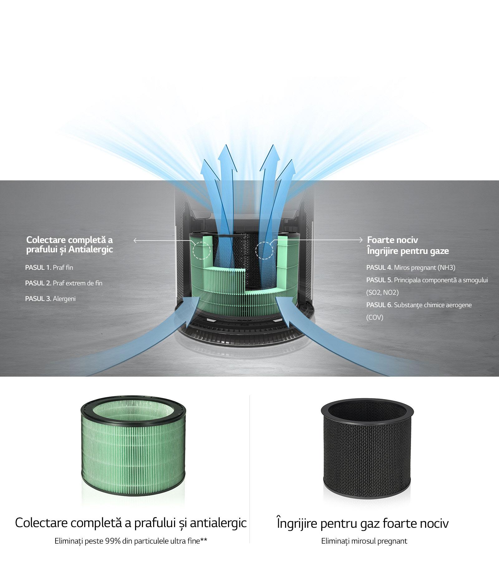 Filtrare în 6 pași pentru protecție completă3