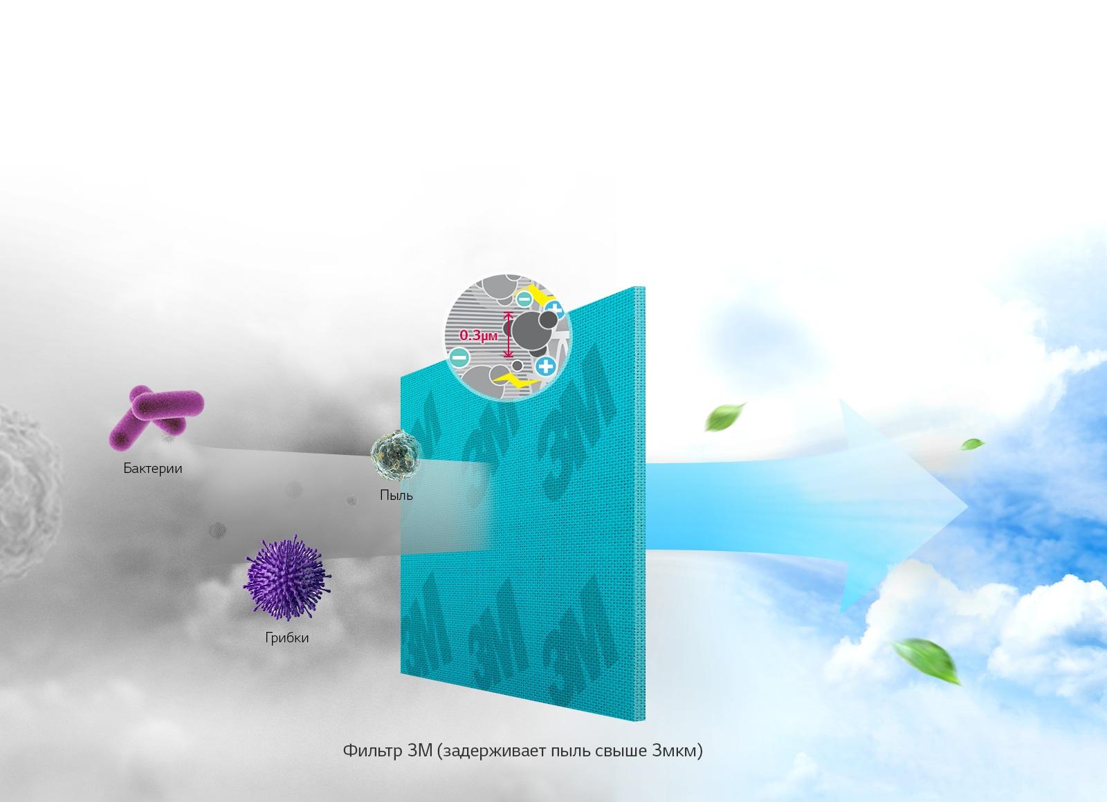 Защитный MICRO фильтр от 3M Tech