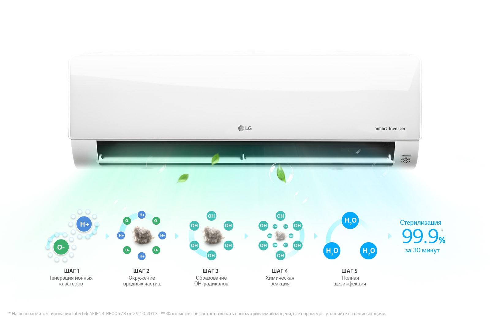 Plasmaster™ Ионизатор