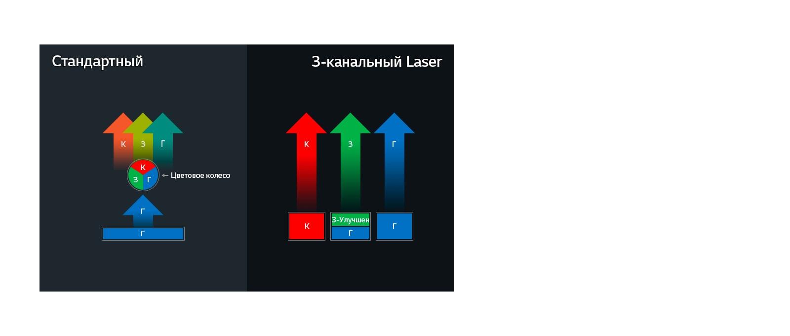 3-канальный Laser с технологией Wheel-less