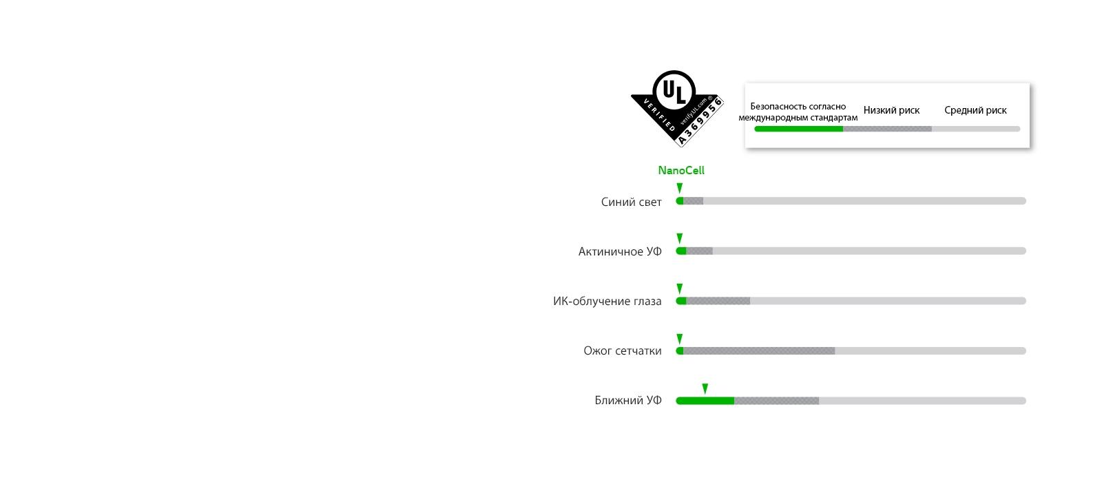 Графики соответствия пяти параметрам безопасности светодиодов