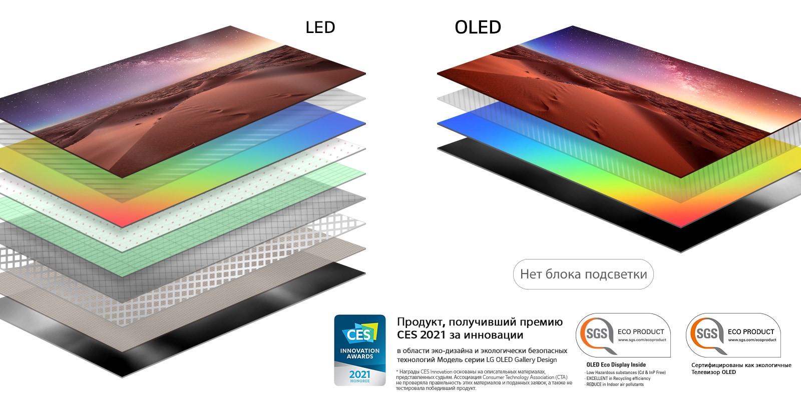 Сравнение состава слоев экранов LED-телевизоров с подсветкой OLED-телевизоров с самоподсвечивающимися пикселями (просмотр видео)