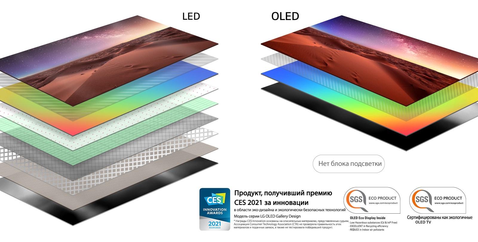 Сравнение состава слоев экранов LED-телевизоров с подсветкой и OLED-телевизоров с самоподсвечивающимися пикселями (просмотр видео)