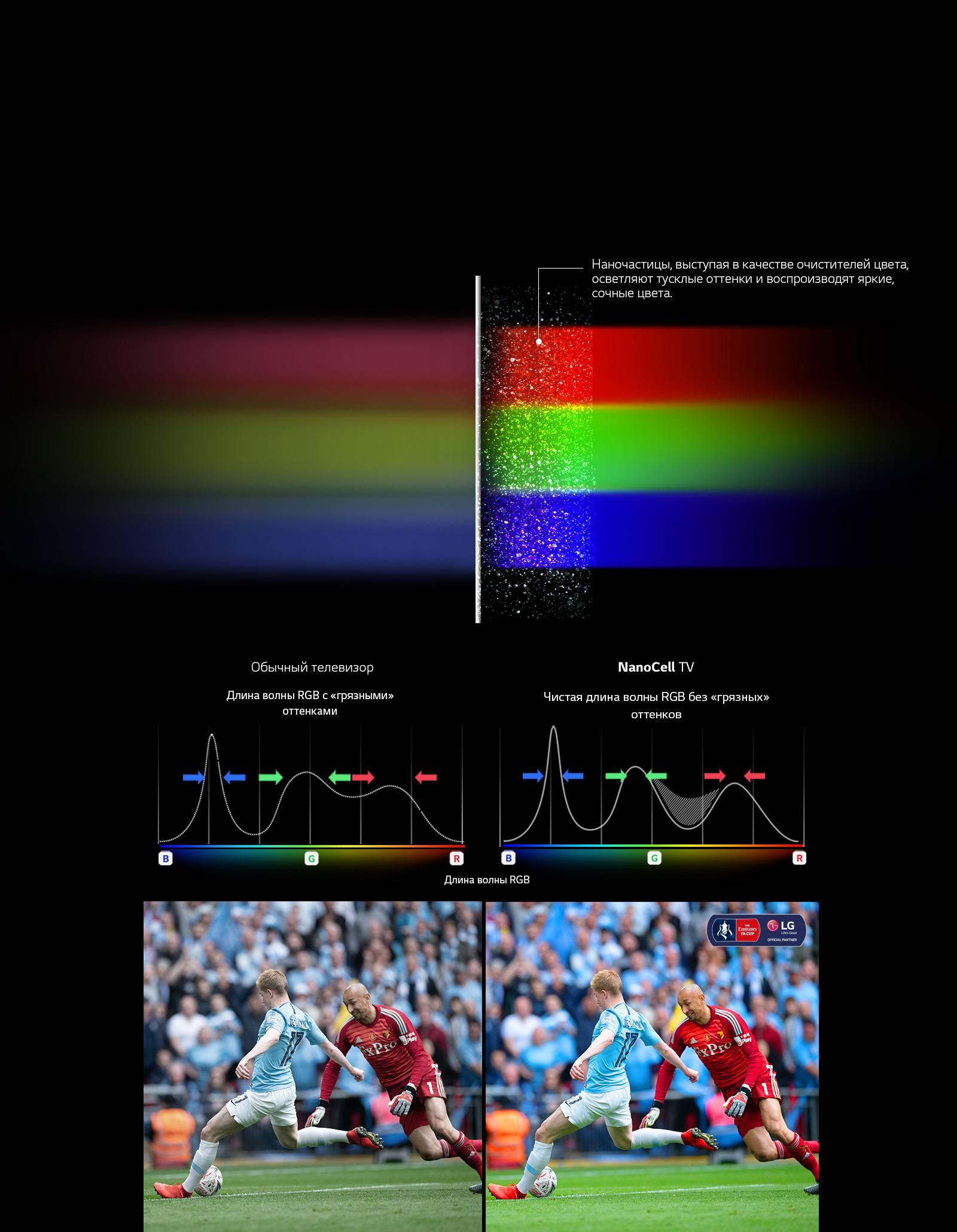 Откройте чистые цвета с технологией NanoCell1