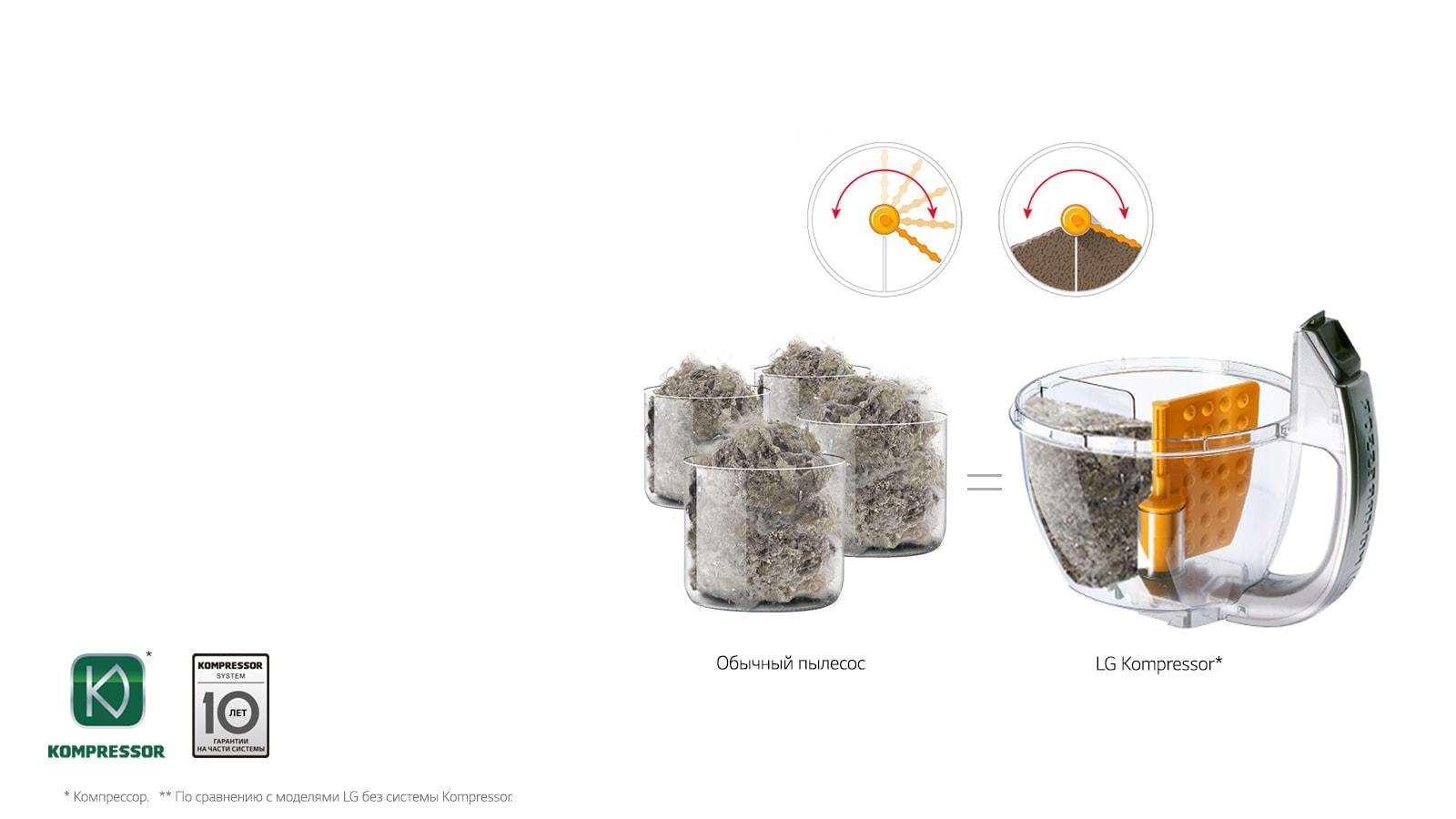 Kompressor*– 4х кратное спрессовывание пыли1