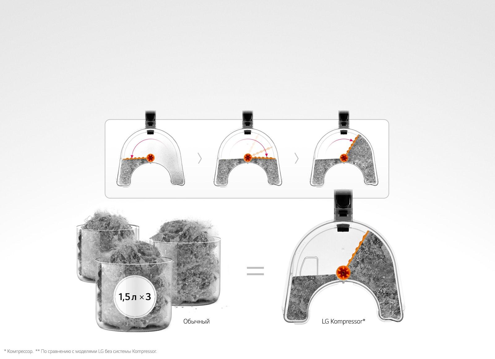 Kompressor* — тройное спрессовывание пыли