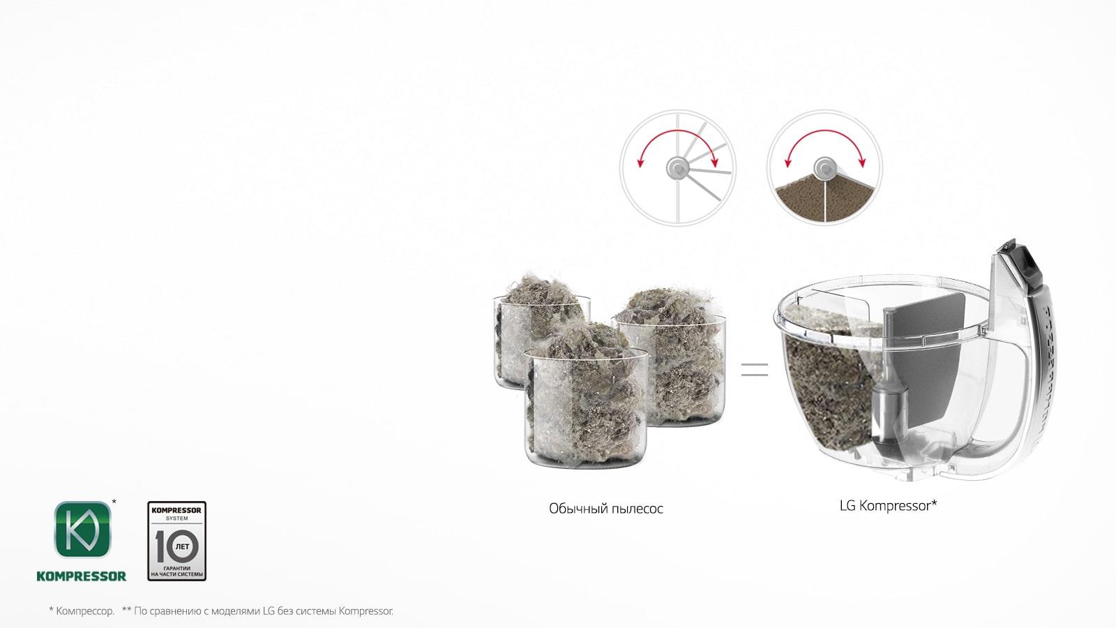 Kompressor - тройное спрессовывание пыли