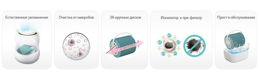 Картинки по запросу LG Mini On