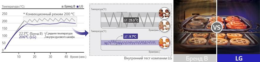 Линейный контроль температуры