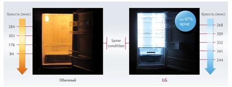 Светодиодная подсветка (LED)
