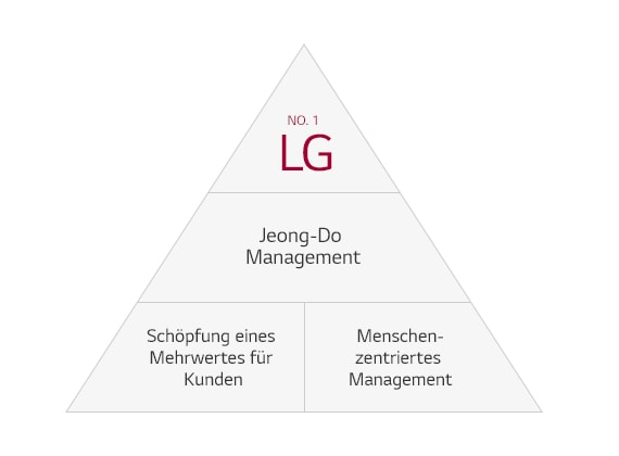 Jeong-Do Management