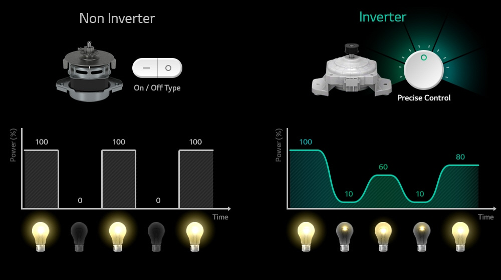 What is Inverter?