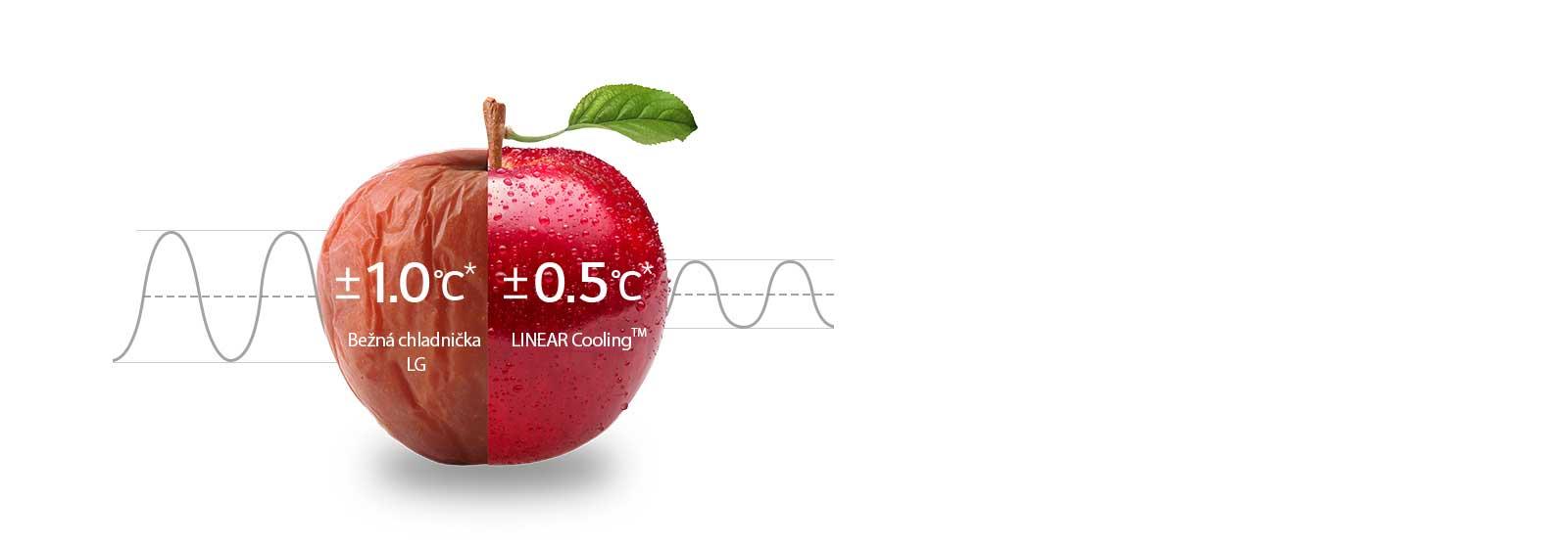 Rovnomerné chladenie 24 hodín
