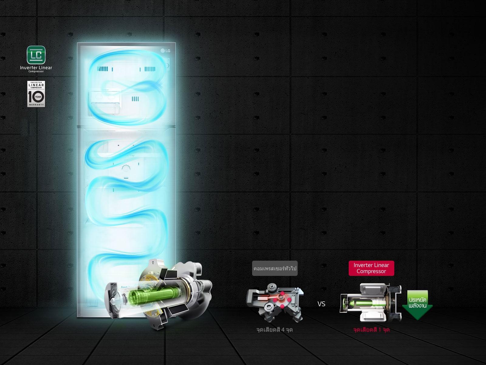 ตู้เย็น Inverter Linear Compressor ประหยัดพลังงาน