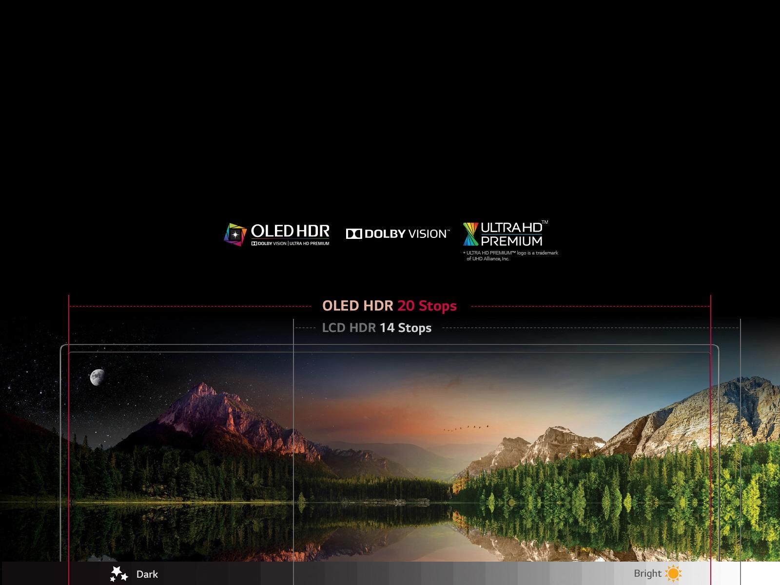 LG OLED TV ดึงประสิทธิภาพ HDR ได้สูงที่สุดด้วยการแสดงสีดำได้ดำสนิท