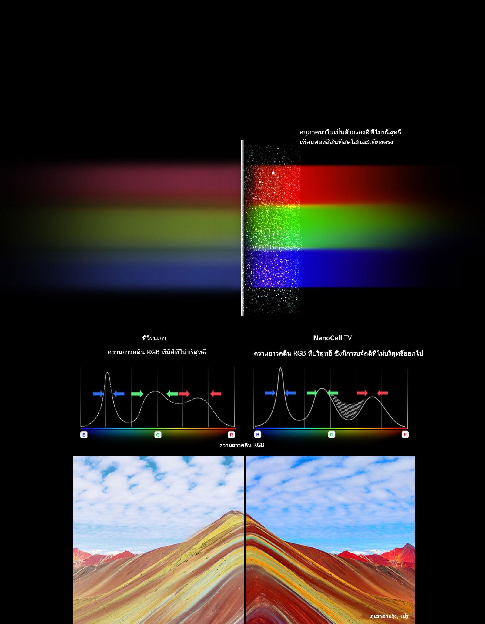 TV-NanoCell-SM86-03-Nano-Color-2-Desktop1