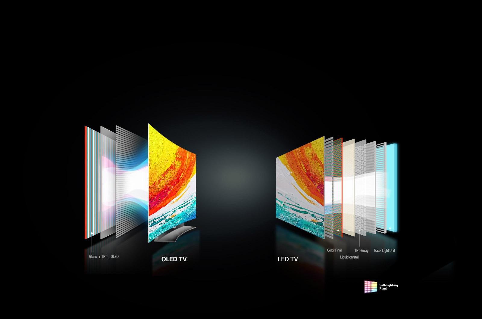 Self-lighting Pixels