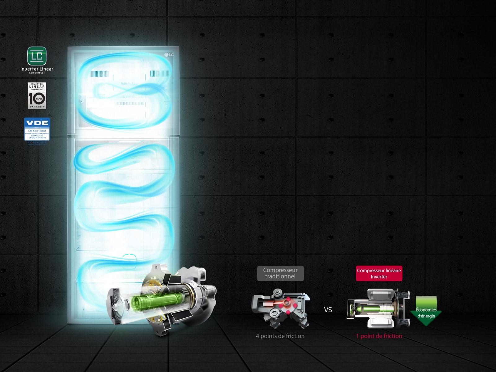 Économie d'énergie efficace1
