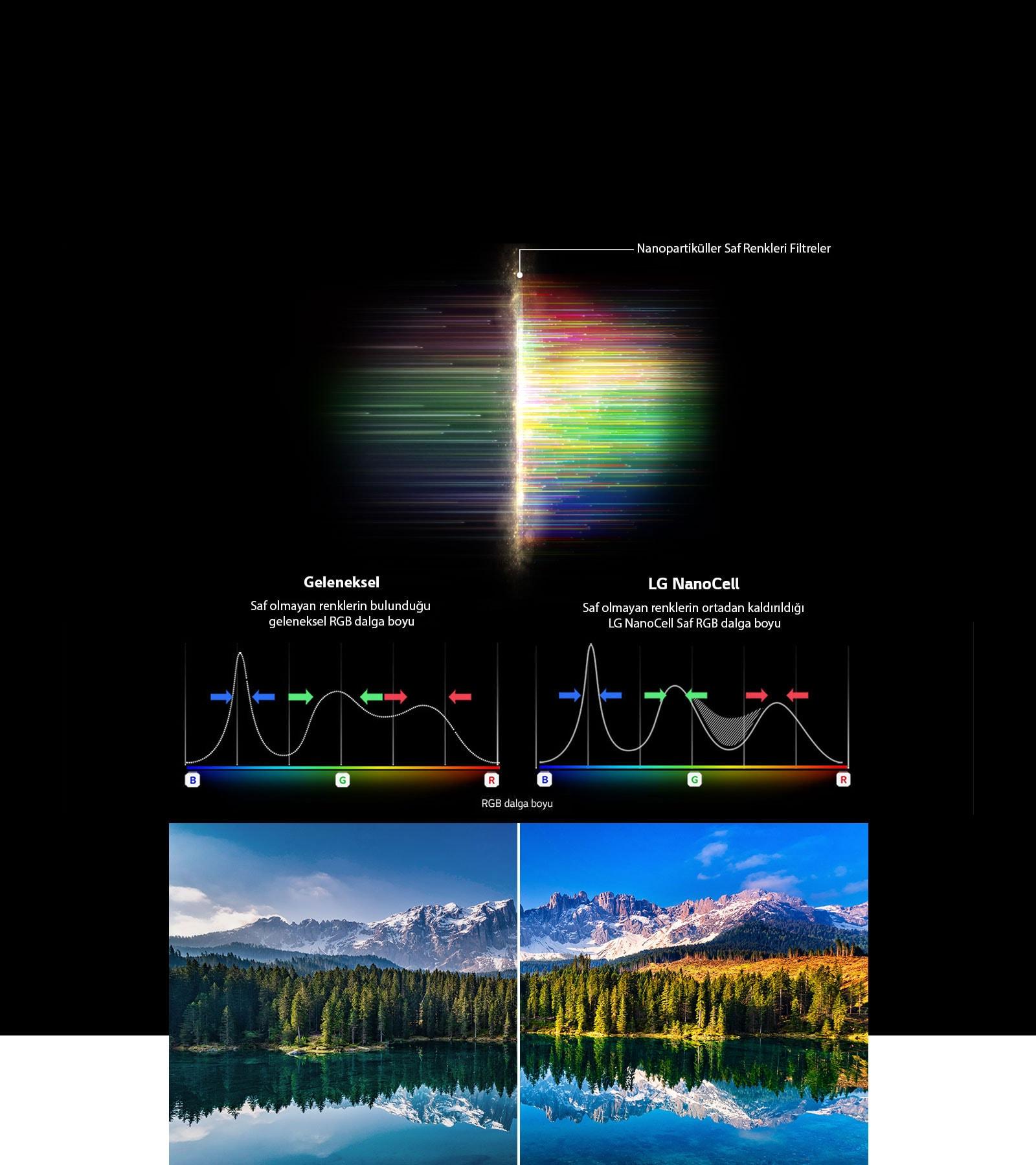 Donuk renkleri filtreleyen RGB spektrum grafiği ve geleneksel teknolojiyle NanoCell teknolojisi arasındaki Renk Saflığını karşılaştıran görseller