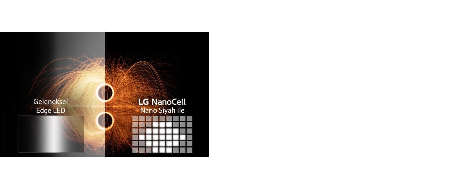 Alev görüntüsünde geleneksel ve Full Array Karartma Pro teknolojisi karşılaştırması