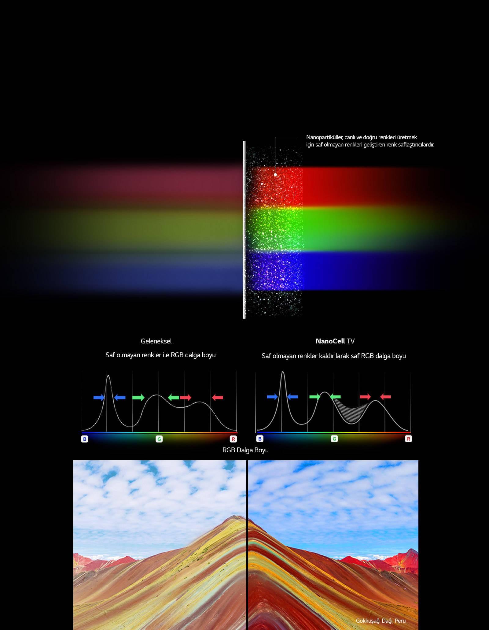 NanoCell Teknolojisi ile Renkleri Ortaya Çıkarın1