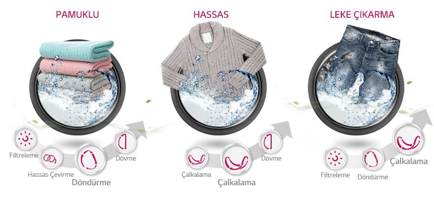 PAMUKLU/HASSAS/LEKE ÇIKARMA