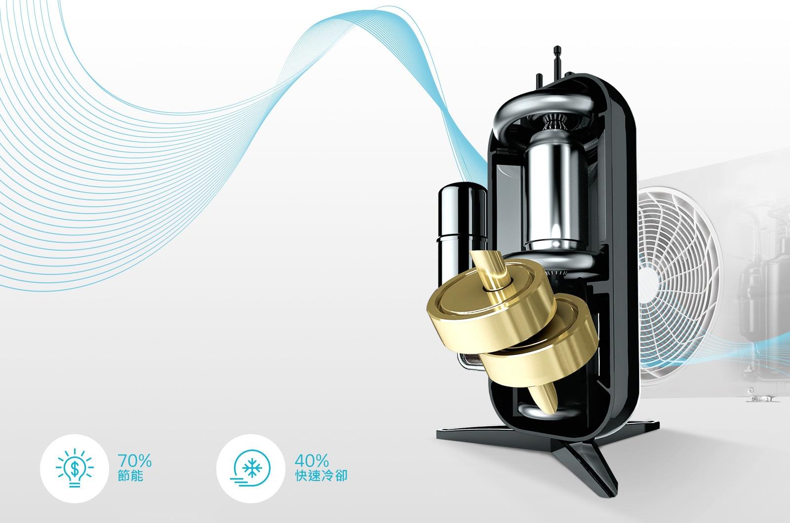 雙迴轉變頻壓縮機<br>提供10年保固3