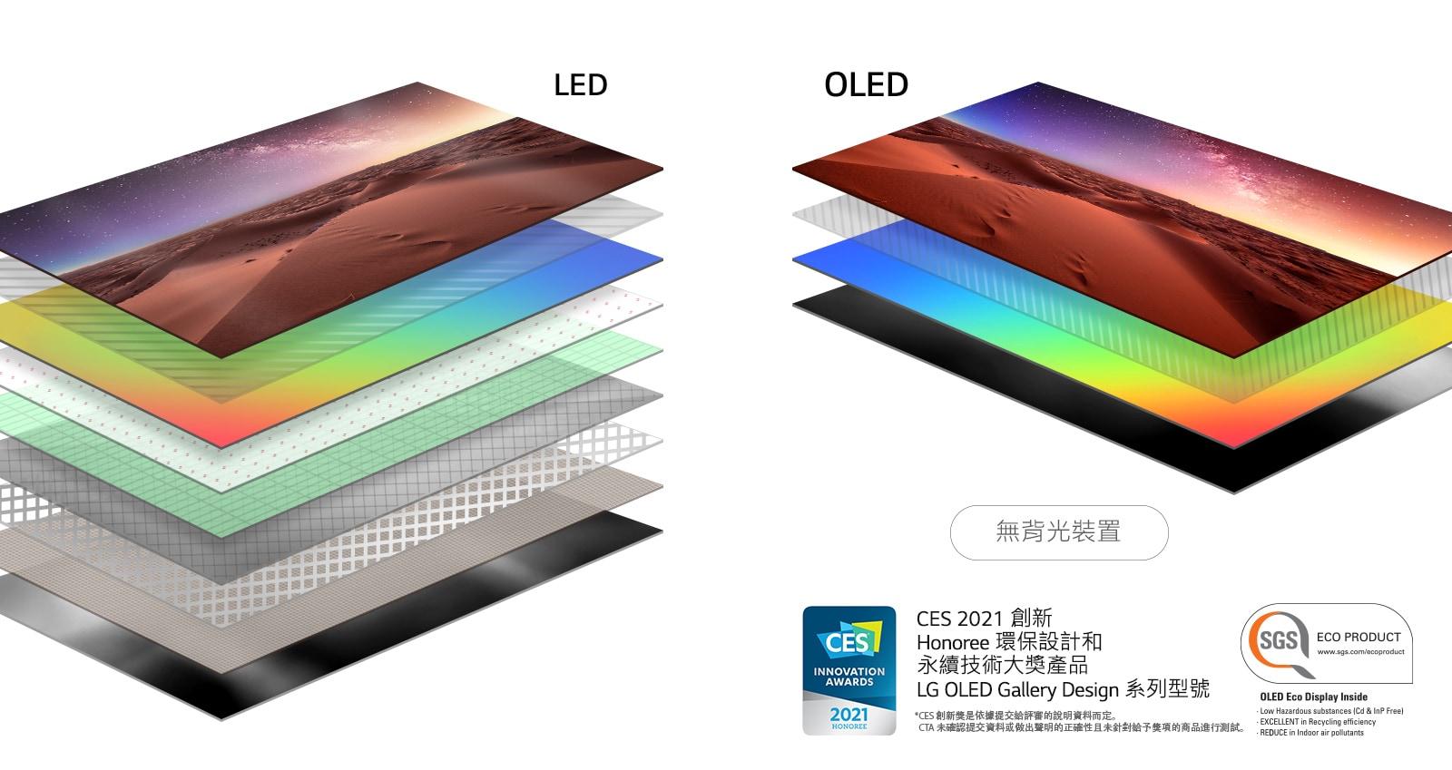 背光 LED 電視與自體發光 OLED 電視顯示層組成的比較(播放影片)