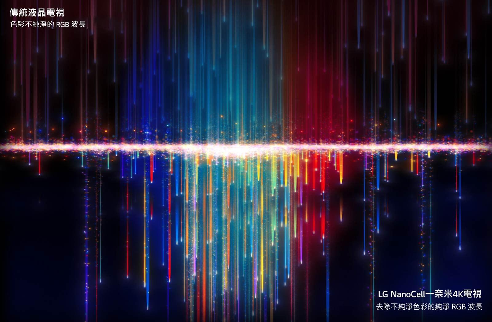 傳統電視頂部穿過 NanoCell 濾光片看到的不純淨色彩,會在底部產生純色(播放影片)。