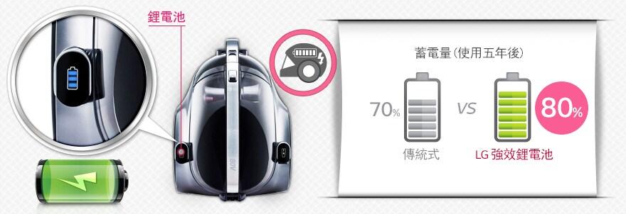 """強效續航力80V鋰電池"""" data-="""