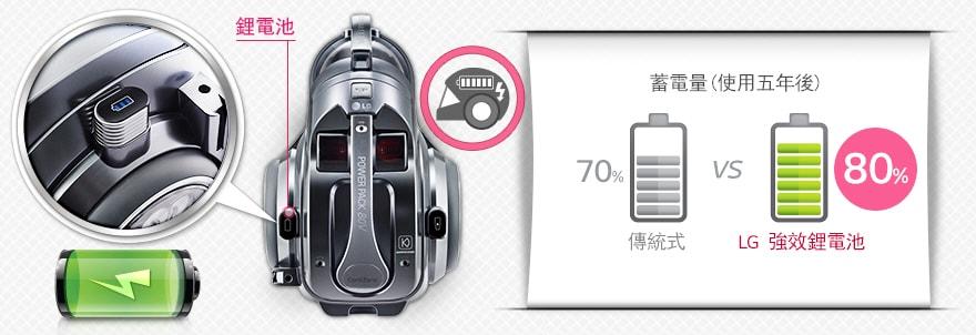 強效續航力80V鋰電池