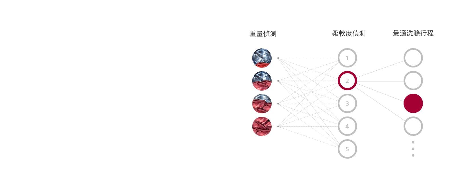 該三列分別表示重量偵測、柔軟度偵測、最適洗衣行程,並各自展示偵測等級。此圖顯示AI DD自動選擇最適洗衣行程的流程。
