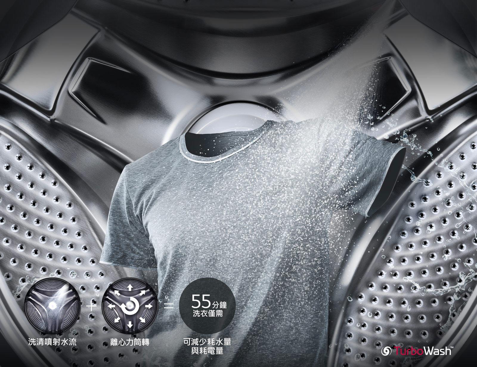 洗清噴射水流對畫面前方灰色襯衫灑水,畫面後方是洗衣機滾筒。下方小圖顯示了直噴式灑水與濾水器的功能。