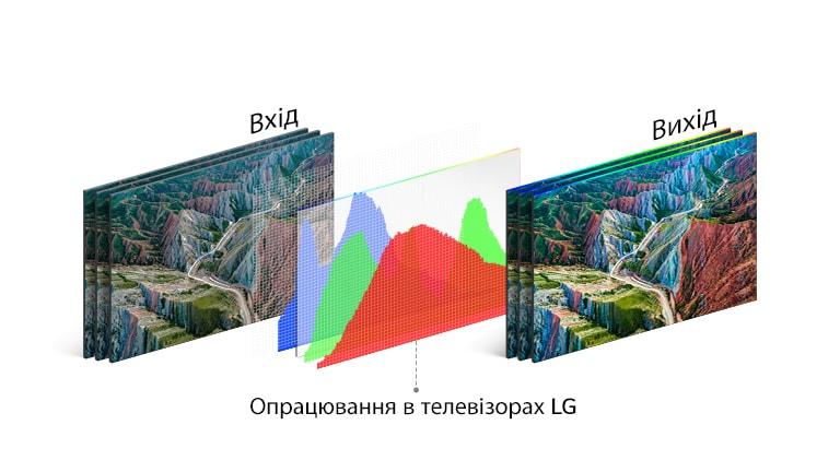 Графічне представлення технології обробки сигналу у телевізорах LG посередині між вхідним зображенням ліворуч та живим і яскравим вихідним зображенням праворуч.