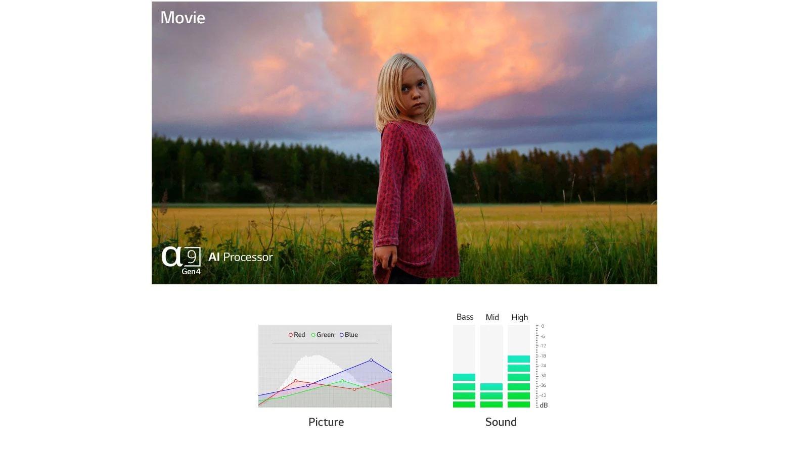 Дві сцени та звук, автоматично оптимізовані на обох зображеннях, створені процесором a9 Gen4 AI (відтворення відео)