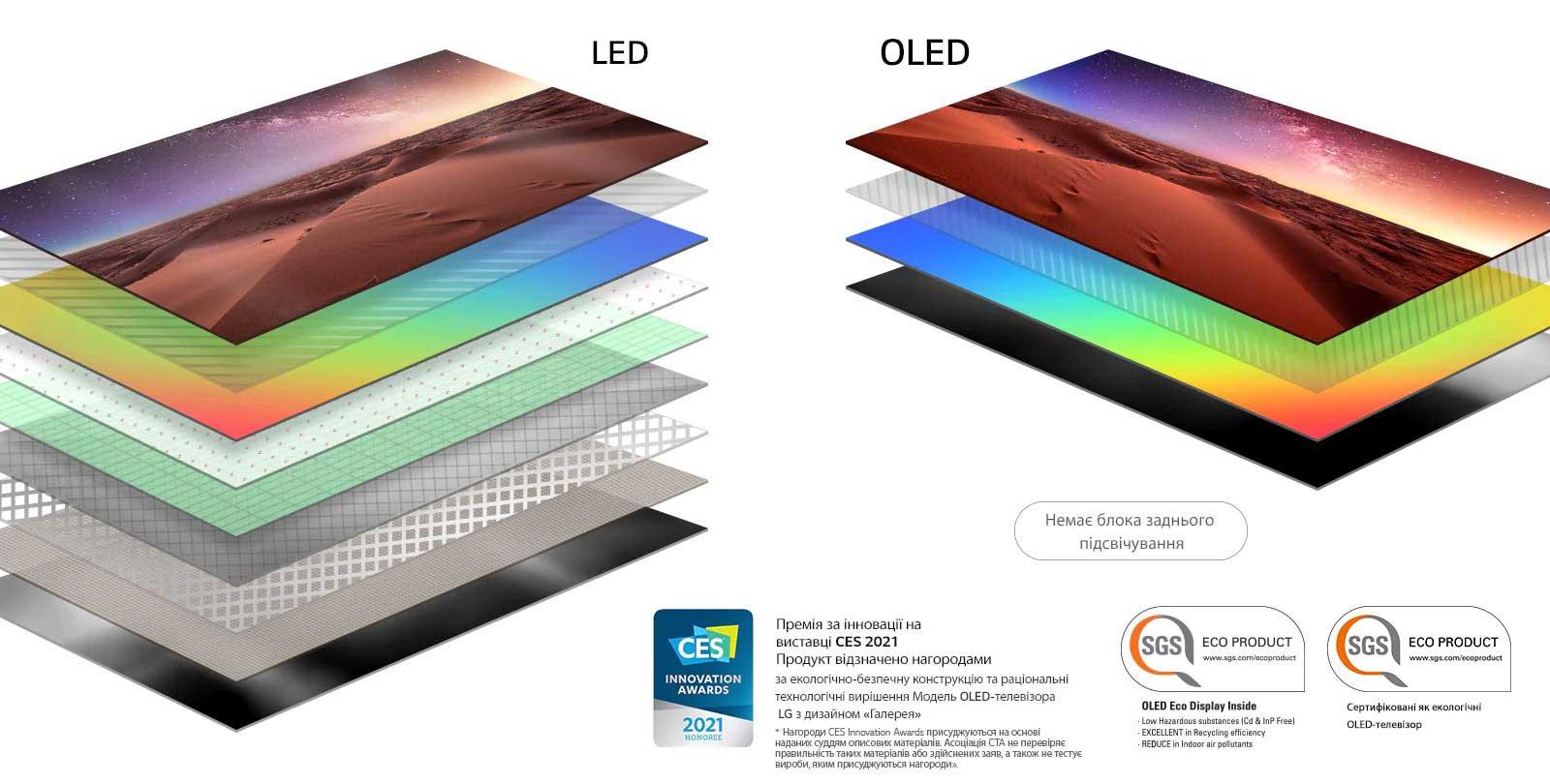 Порівняння складу шару дисплея LED-телевізора із заднім підсвічуванням та OLED-телевізора з автономним підсвічуванням (відтворення відео)